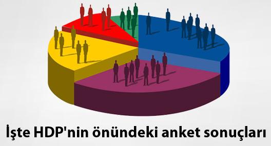 İşte HDP'nin önündeki anket sonuçları