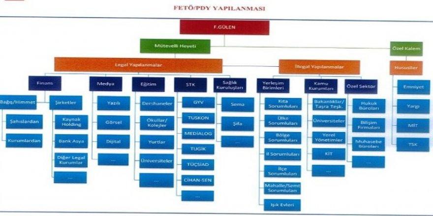 MİT'e göre 'FETÖ' yapılanmasının şeması